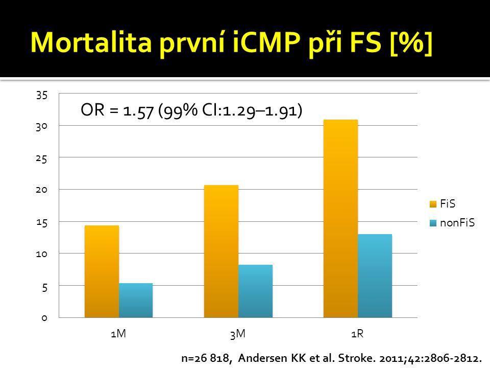Mortalita první iCMP při FS [%]